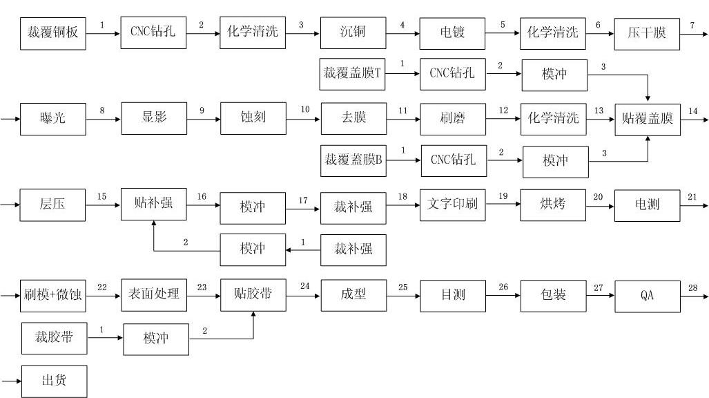 柔性印刷电路板生产流程图
